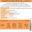 ครีมขี้เกียจ Faris Lazy Day Total Skincare Cream SPF50+PA++++ 45ml thumbnail 3